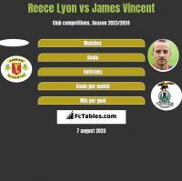 Reece Lyon vs James Vincent h2h player stats