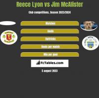 Reece Lyon vs Jim McAlister h2h player stats