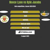 Reece Lyon vs Kyle Jacobs h2h player stats