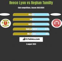 Reece Lyon vs Reghan Tumilty h2h player stats