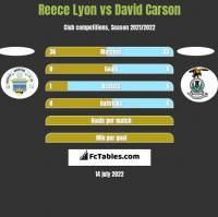 Reece Lyon vs David Carson h2h player stats