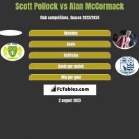 Scott Pollock vs Alan McCormack h2h player stats