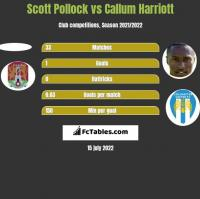 Scott Pollock vs Callum Harriott h2h player stats
