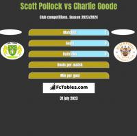 Scott Pollock vs Charlie Goode h2h player stats