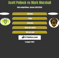 Scott Pollock vs Mark Marshall h2h player stats