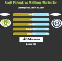 Scott Pollock vs Matthew Warburton h2h player stats