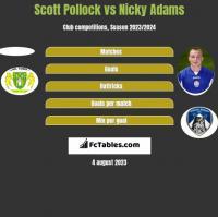 Scott Pollock vs Nicky Adams h2h player stats