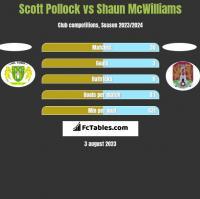 Scott Pollock vs Shaun McWilliams h2h player stats