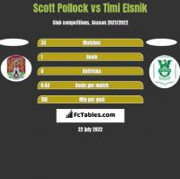 Scott Pollock vs Timi Elsnik h2h player stats