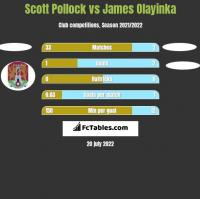 Scott Pollock vs James Olayinka h2h player stats