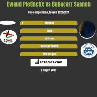 Ewoud Pletinckx vs Bubacarr Sanneh h2h player stats