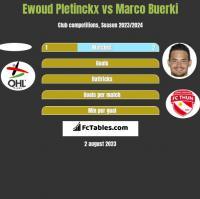 Ewoud Pletinckx vs Marco Buerki h2h player stats