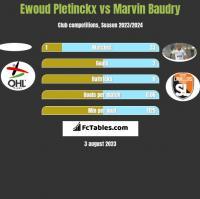 Ewoud Pletinckx vs Marvin Baudry h2h player stats
