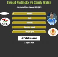 Ewoud Pletinckx vs Sandy Walsh h2h player stats