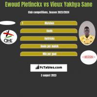 Ewoud Pletinckx vs Vieux Yakhya Sane h2h player stats