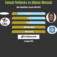 Ewoud Pletinckx vs Gideon Mensah h2h player stats