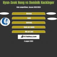 Hyun-Seok Hong vs Dominik Hackinger h2h player stats