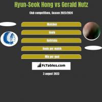 Hyun-Seok Hong vs Gerald Nutz h2h player stats