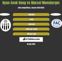 Hyun-Seok Hong vs Marcel Monsberger h2h player stats