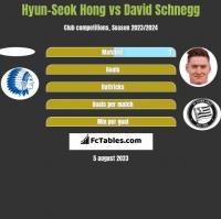 Hyun-Seok Hong vs David Schnegg h2h player stats