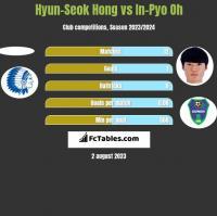Hyun-Seok Hong vs In-Pyo Oh h2h player stats