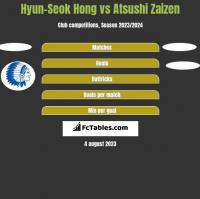 Hyun-Seok Hong vs Atsushi Zaizen h2h player stats