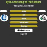 Hyun-Seok Hong vs Felix Bacher h2h player stats