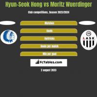 Hyun-Seok Hong vs Moritz Wuerdinger h2h player stats