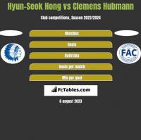 Hyun-Seok Hong vs Clemens Hubmann h2h player stats