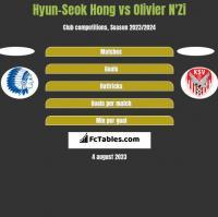 Hyun-Seok Hong vs Olivier N'Zi h2h player stats