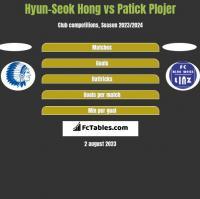 Hyun-Seok Hong vs Patick Plojer h2h player stats