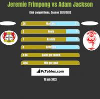Jeremie Frimpong vs Adam Jackson h2h player stats