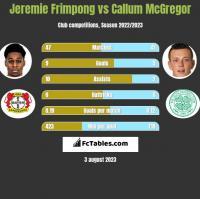 Jeremie Frimpong vs Callum McGregor h2h player stats
