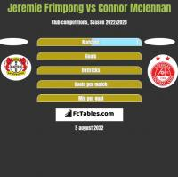 Jeremie Frimpong vs Connor Mclennan h2h player stats