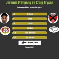 Jeremie Frimpong vs Craig Bryson h2h player stats