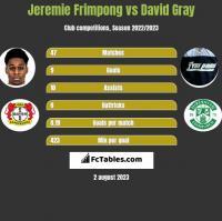 Jeremie Frimpong vs David Gray h2h player stats