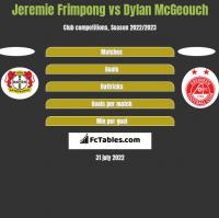 Jeremie Frimpong vs Dylan McGeouch h2h player stats