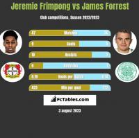 Jeremie Frimpong vs James Forrest h2h player stats