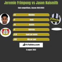 Jeremie Frimpong vs Jason Naismith h2h player stats