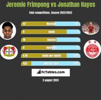 Jeremie Frimpong vs Jonathan Hayes h2h player stats
