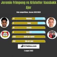Jeremie Frimpong vs Kristoffer Vassbakk Ajer h2h player stats