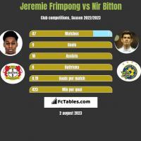 Jeremie Frimpong vs Nir Bitton h2h player stats