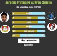 Jeremie Frimpong vs Ryan Christie h2h player stats