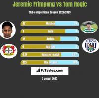 Jeremie Frimpong vs Tom Rogić h2h player stats