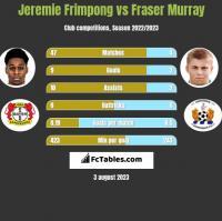 Jeremie Frimpong vs Fraser Murray h2h player stats