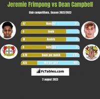 Jeremie Frimpong vs Dean Campbell h2h player stats