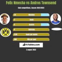 Felix Nmecha vs Andros Townsend h2h player stats