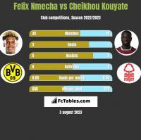 Felix Nmecha vs Cheikhou Kouyate h2h player stats