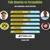 Felix Nmecha vs Fernandinho h2h player stats