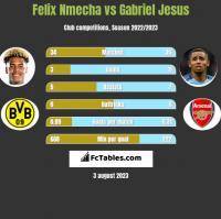 Felix Nmecha vs Gabriel Jesus h2h player stats